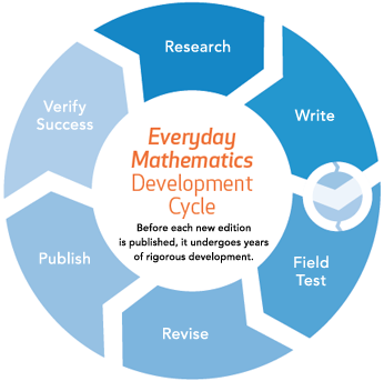 Everyday Mathematics Deployment Cycle